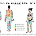 mapa del dolor tatuajes